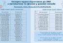 Реєстрація на безкоштовні експрес-курси підготовки до ЗНО з математики та фізики